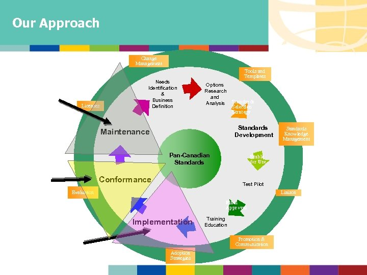 Our Approach Change Management Scope of Part 4 Licenses Needs Identification & Business Definition