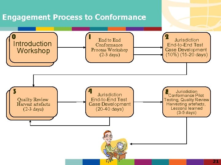 Engagement Process to Conformance 00 Introduction Workshop 1 Test case Examples End to End