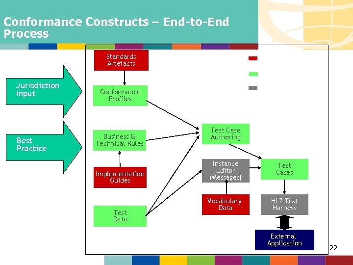 "Conformance Constructs – End-to-End Process Standards Artefacts - HL 7 V 3 - ""Quick-hit"""