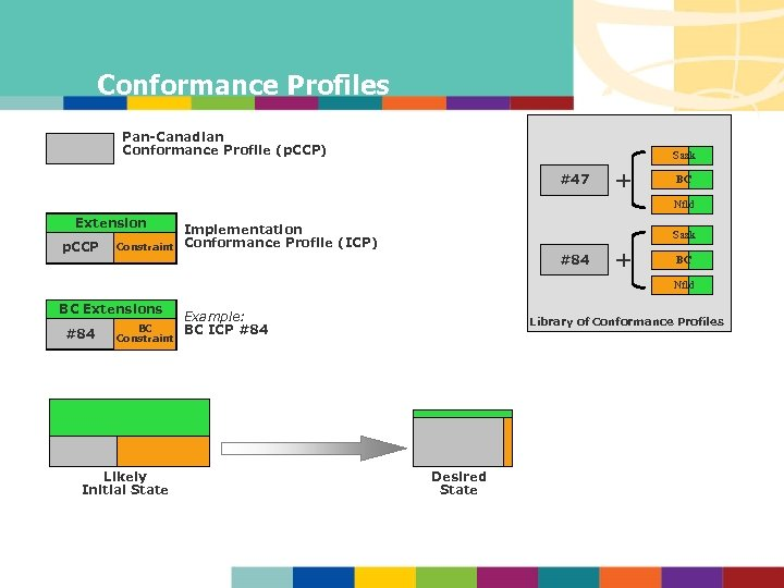 Conformance Profiles Pan-Canadian Conformance Profile (p. CCP) Sask #47 + BC Nfld Extension p.
