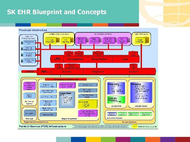 SK EHR Blueprint and Concepts