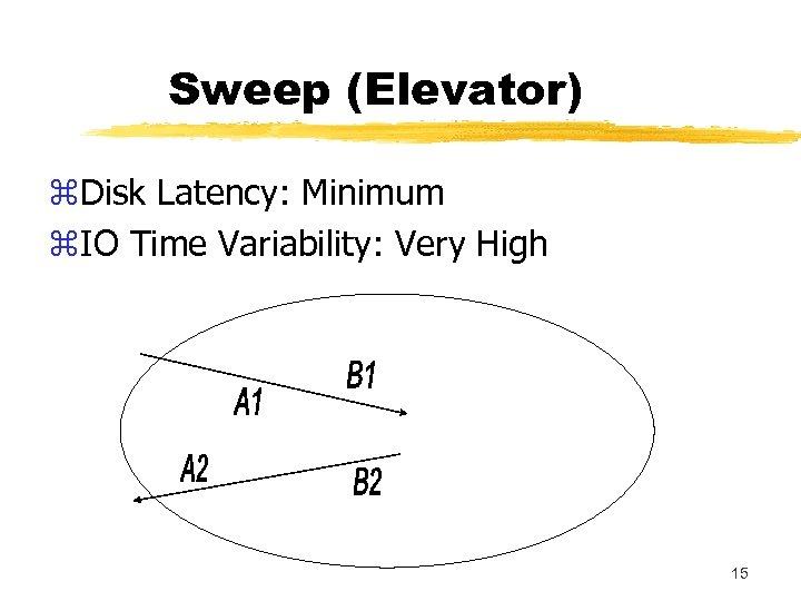 Sweep (Elevator) z. Disk Latency: Minimum z. IO Time Variability: Very High 15