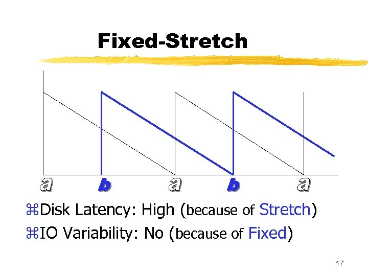Fixed-Stretch z. Disk Latency: High (because of Stretch) z. IO Variability: No (because of