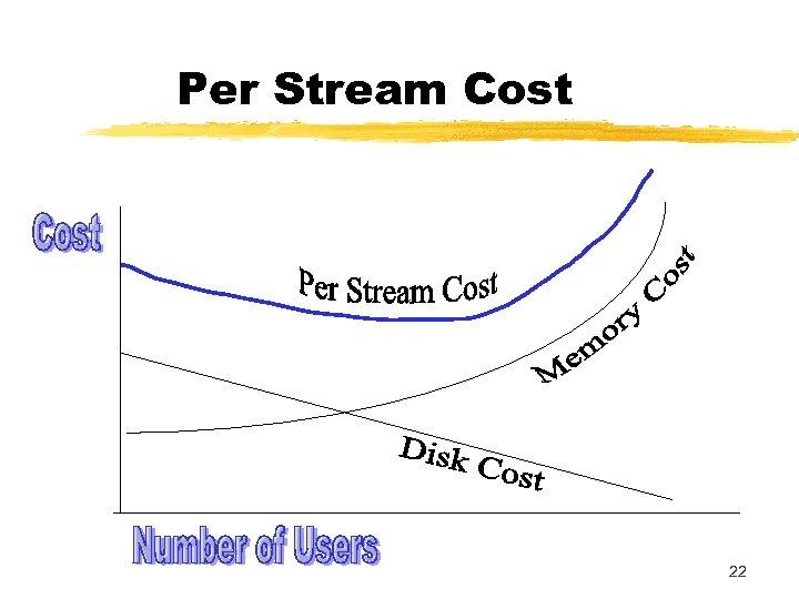 Per Stream Cost 22