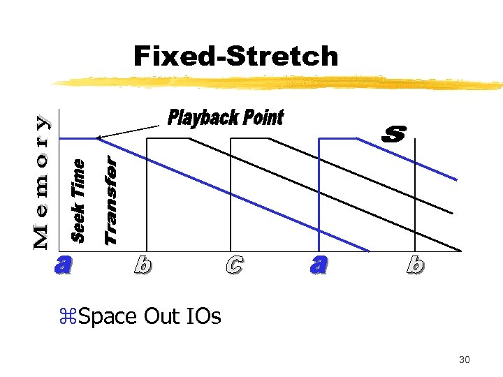 Fixed-Stretch z. Space Out IOs 30