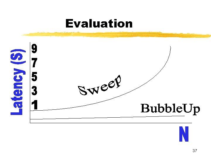Evaluation 37
