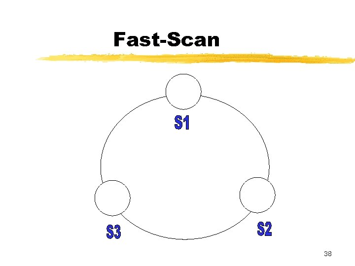 Fast-Scan 38
