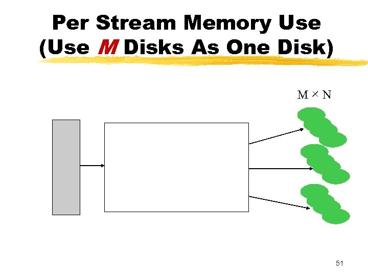 Per Stream Memory Use (Use M Disks As One Disk) M×N 51