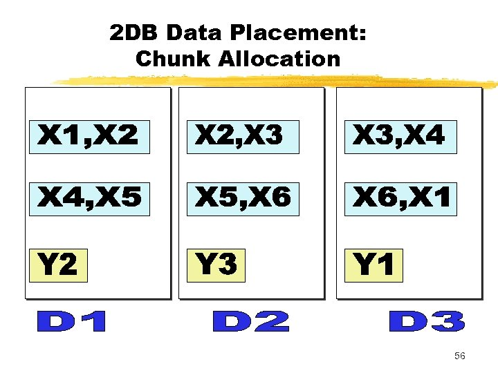 2 DB Data Placement: Chunk Allocation 56