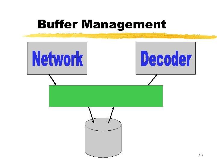 Buffer Management 70