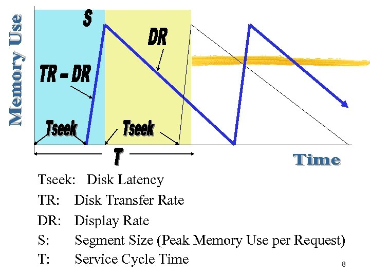 Tseek: Disk Latency TR: Disk Transfer Rate DR: Display Rate S: Segment Size (Peak