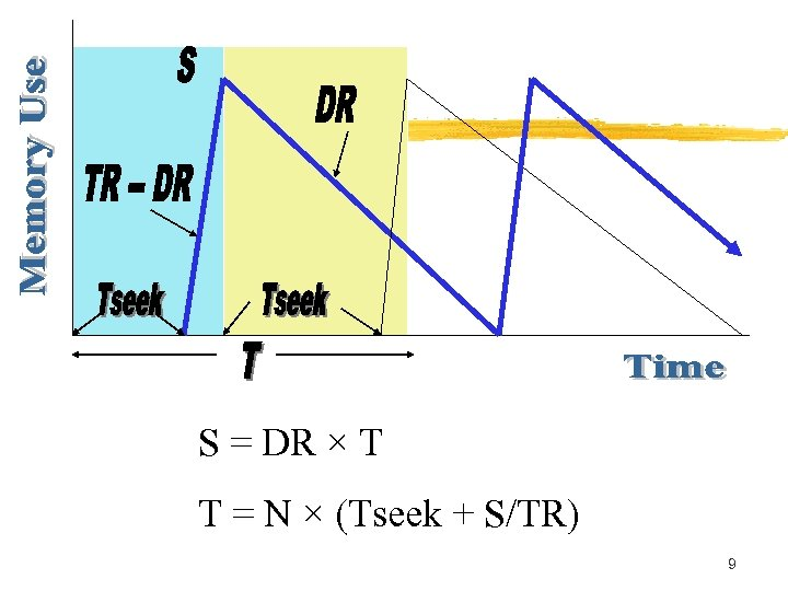 S = DR × T T = N × (Tseek + S/TR) 9