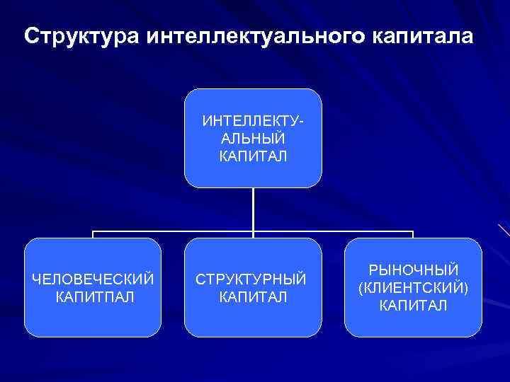 Структура интеллектуального капитала ИНТЕЛЛЕКТУ АЛЬНЫЙ КАПИТАЛ ЧЕЛОВЕЧЕСКИЙ КАПИТПАЛ СТРУКТУРНЫЙ КАПИТАЛ РЫНОЧНЫЙ (КЛИЕНТСКИЙ) КАПИТАЛ