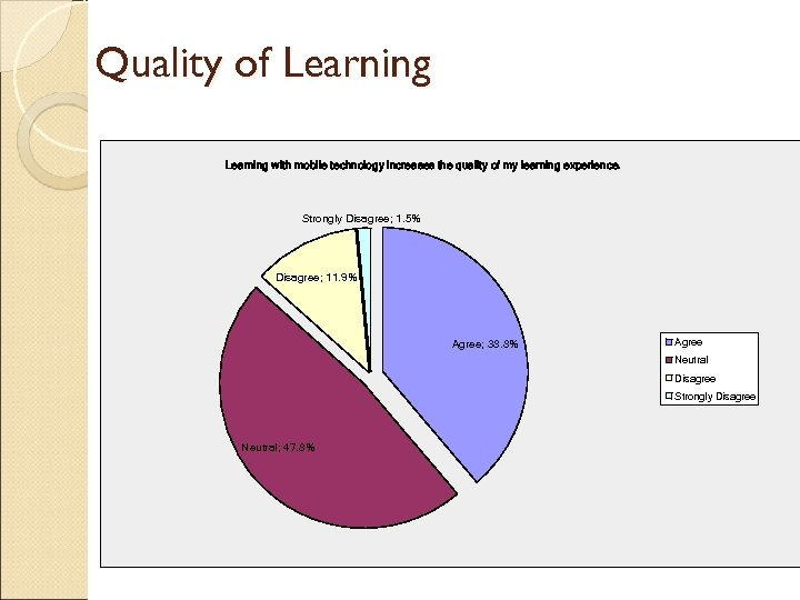Quality of Learning with mobile technology increases the quality of my learning experience. Strongly