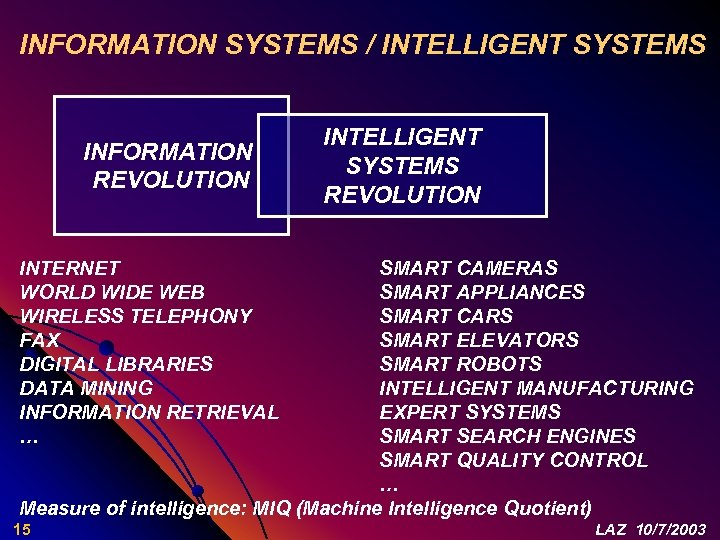 INFORMATION SYSTEMS / INTELLIGENT SYSTEMS INFORMATION REVOLUTION INTELLIGENT SYSTEMS REVOLUTION INTERNET WORLD WIDE WEB