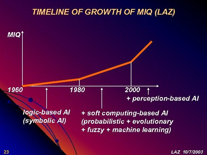 TIMELINE OF GROWTH OF MIQ (LAZ) MIQ 1960 1980 logic-based AI (symbolic AI) 23