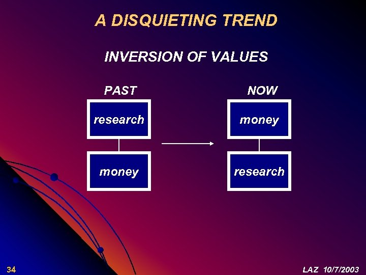 A DISQUIETING TREND INVERSION OF VALUES PAST research money 34 NOW research LAZ 10/7/2003