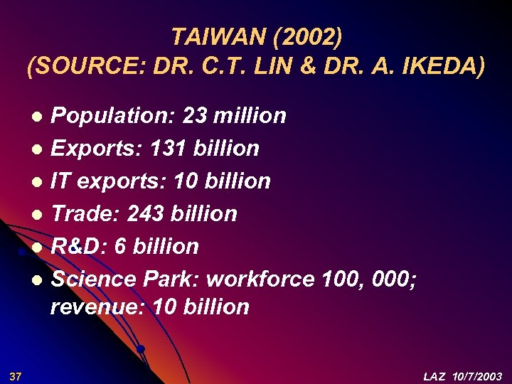 TAIWAN (2002) (SOURCE: DR. C. T. LIN & DR. A. IKEDA) Population: 23 million