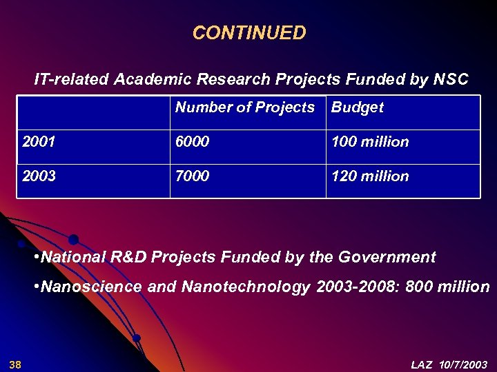 CONTINUED IT-related Academic Research Projects Funded by NSC Number of Projects Budget 2001 6000