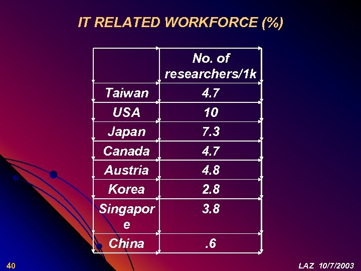 IT RELATED WORKFORCE (%) No. of researchers/1 k Taiwan 4. 7 USA 10 Japan