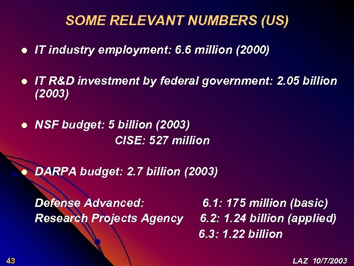 SOME RELEVANT NUMBERS (US) l IT industry employment: 6. 6 million (2000) l IT