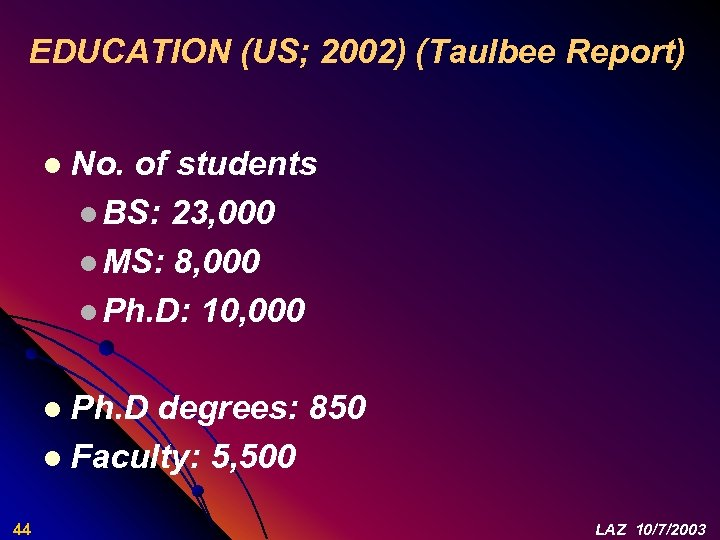 EDUCATION (US; 2002) (Taulbee Report) l No. of students l BS: 23, 000 l