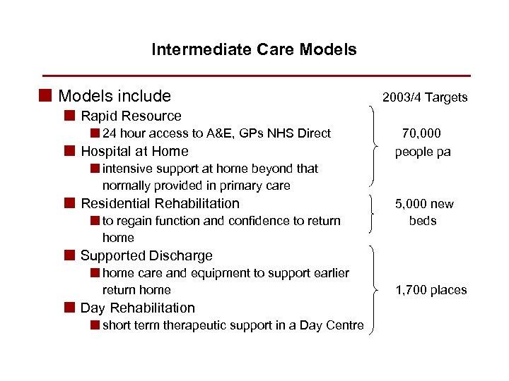 Intermediate Care Models n Models include 2003/4 Targets n Rapid Resource n 24 hour
