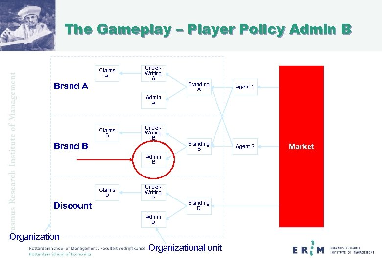 The Gameplay – Player Policy Admin B Claims A Brand A Under. Writing A