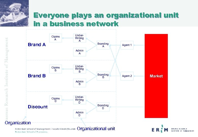 Everyone plays an organizational unit in a business network Claims A Brand A Under.