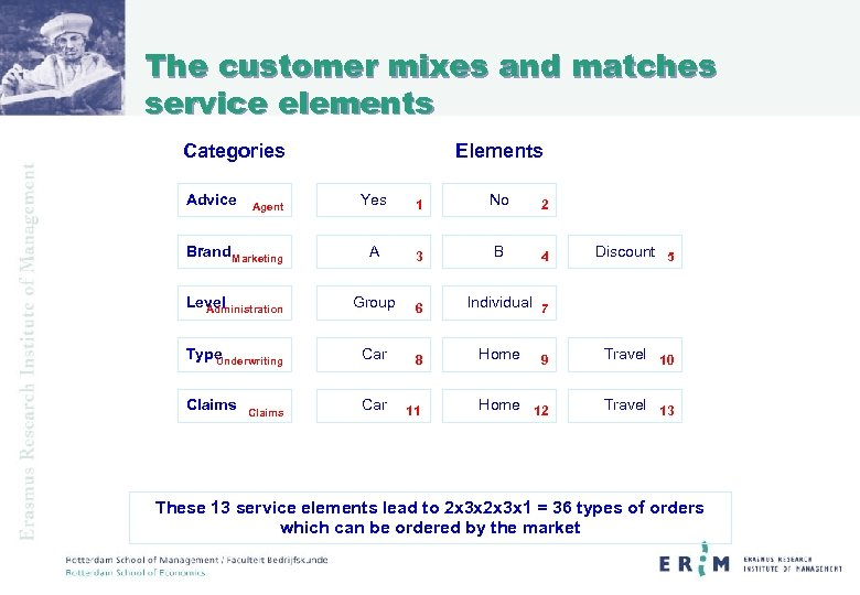 The customer mixes and matches service elements Categories Advice Elements Yes 1 No 2