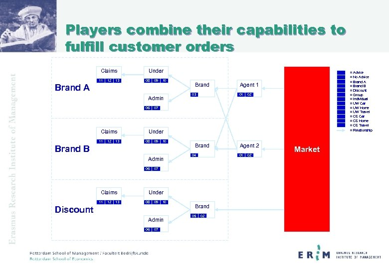 Players combine their capabilities to fulfill customer orders Claims 11 12 13 Under 08