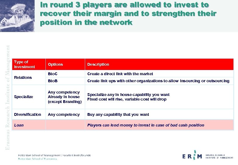 In round 3 players are allowed to invest to recover their margin and to