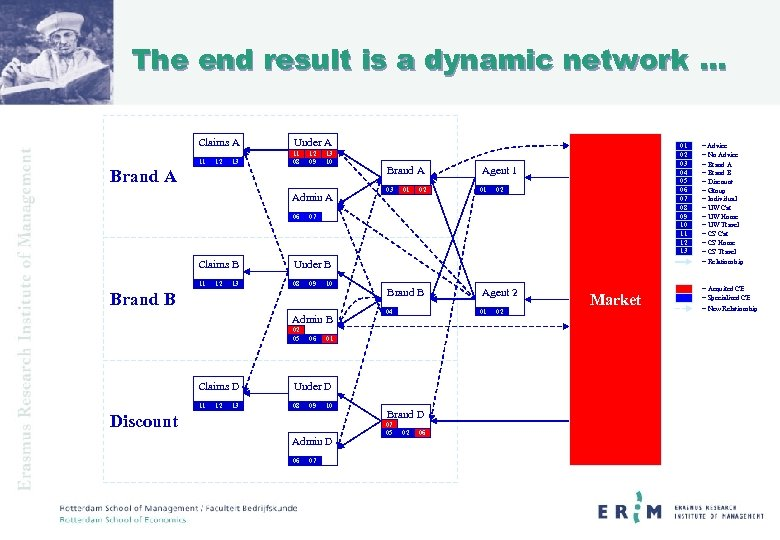 The end result is a dynamic network … Claims A Under A 11 11