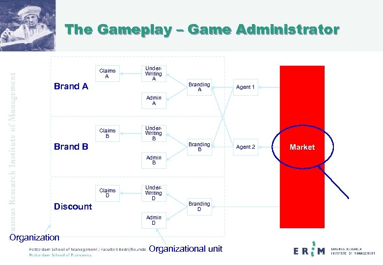 The Gameplay – Game Administrator Claims A Brand A Under. Writing A Branding A