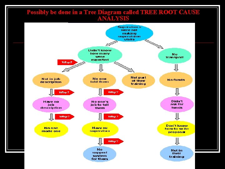 Possibly be done in a Tree Diagram called TREE ROOT CAUSE ANALYSIS
