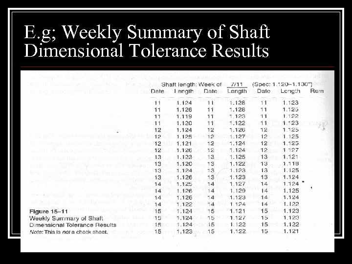 E. g; Weekly Summary of Shaft Dimensional Tolerance Results