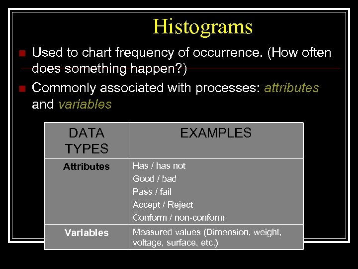 Histograms n n Used to chart frequency of occurrence. (How often does something happen?