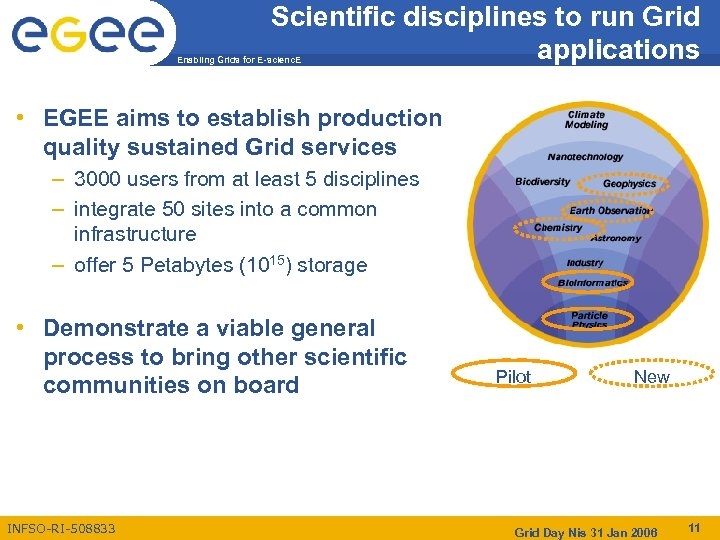 Scientific disciplines to run Grid applications Enabling Grids for E-scienc. E • EGEE aims