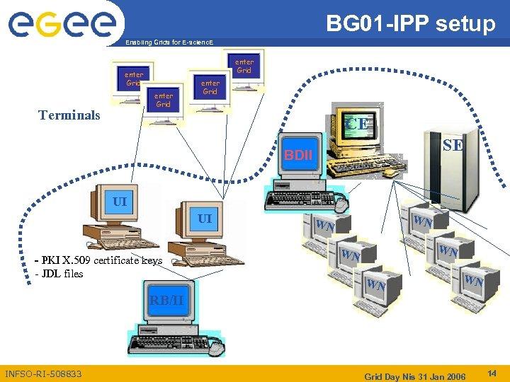 BG 01 -IPP setup Enabling Grids for E-scienc. E enter Grid Terminals enter Grid