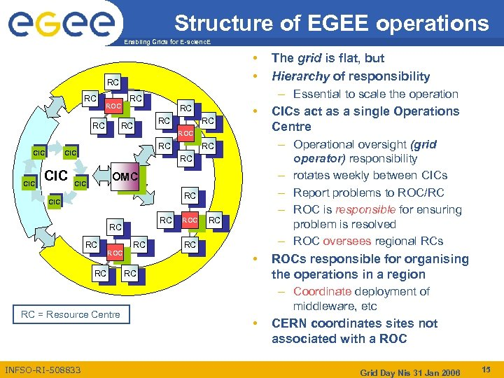 Structure of EGEE operations Enabling Grids for E-scienc. E • • RC RC ROC