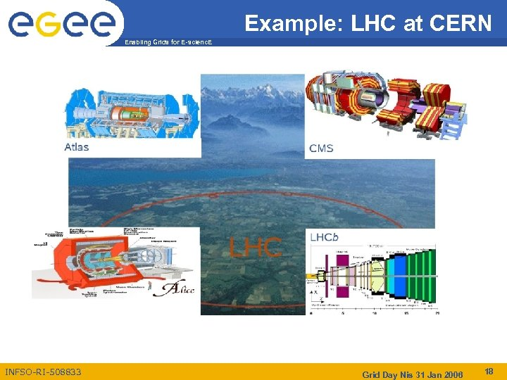 Example: LHC at CERN Enabling Grids for E-scienc. E INFSO-RI-508833 Grid Day Nis 31
