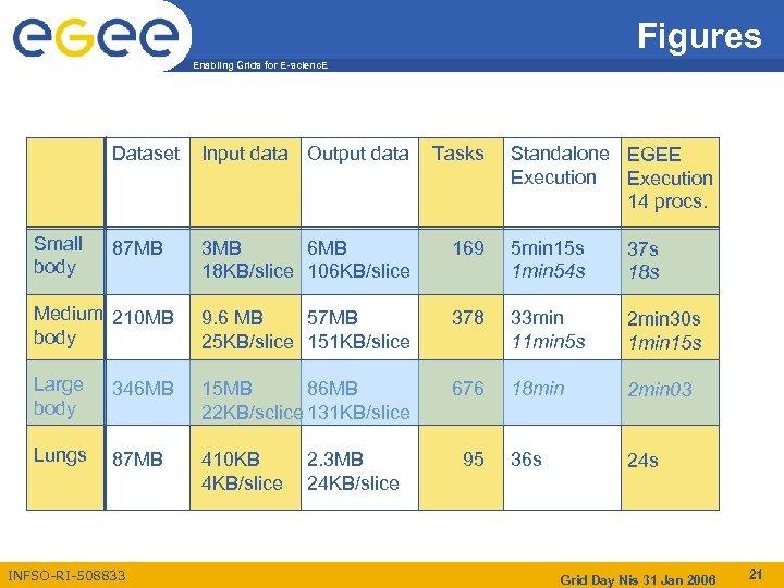 Figures Enabling Grids for E-scienc. E Dataset Input data Output data Tasks 87 MB