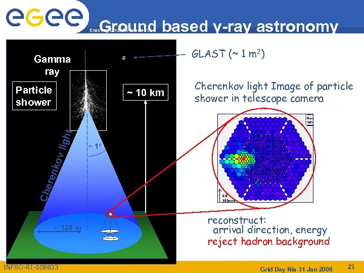 Ground based γ-ray astronomy Enabling Grids for E-scienc. E GLAST (~ 1 m 2)