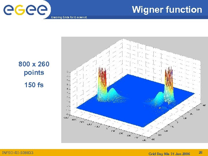 Wigner function Enabling Grids for E-scienc. E 800 x 260 points 150 fs INFSO-RI-508833