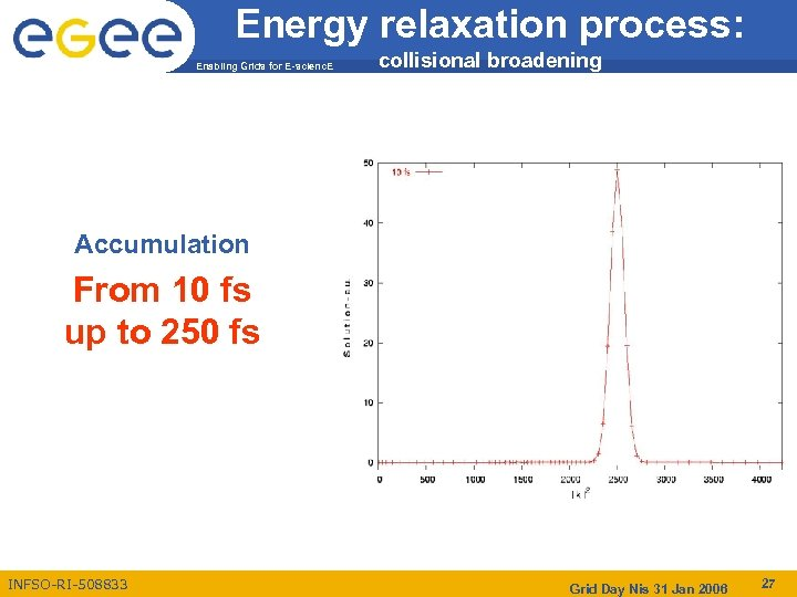 Energy relaxation process: Enabling Grids for E-scienc. E collisional broadening Accumulation From 10 fs