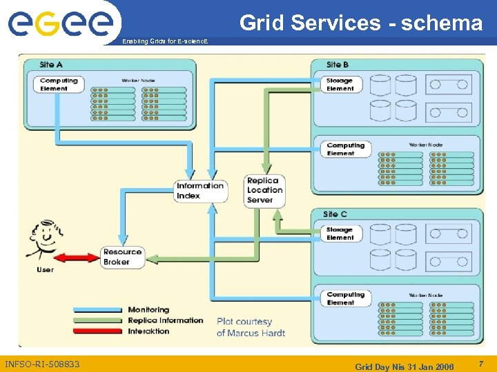 Grid Services - schema Enabling Grids for E-scienc. E INFSO-RI-508833 Grid Day Nis 31