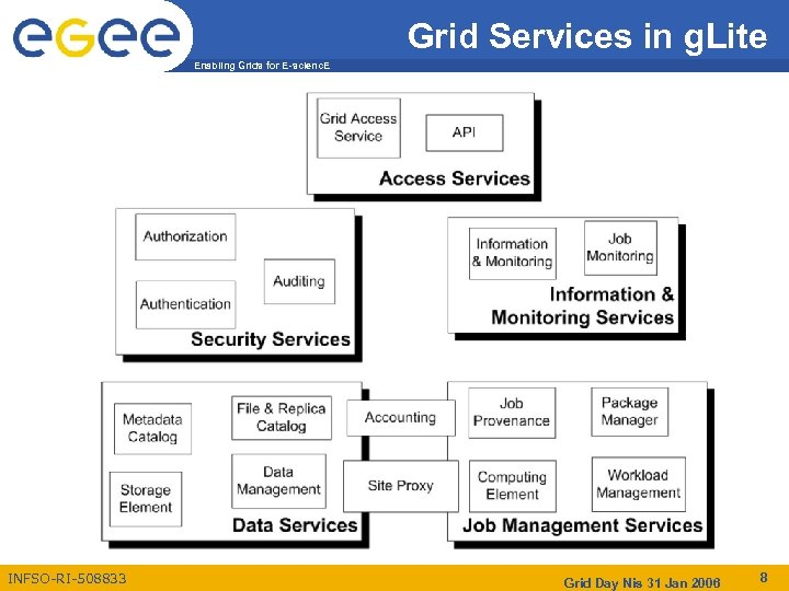 Grid Services in g. Lite Enabling Grids for E-scienc. E INFSO-RI-508833 Grid Day Nis