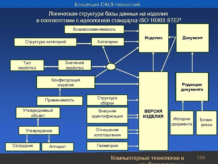 Концепция CALS-технологий Логическая структура базы данных на изделие в соответствии с идеологией стандарта ISO