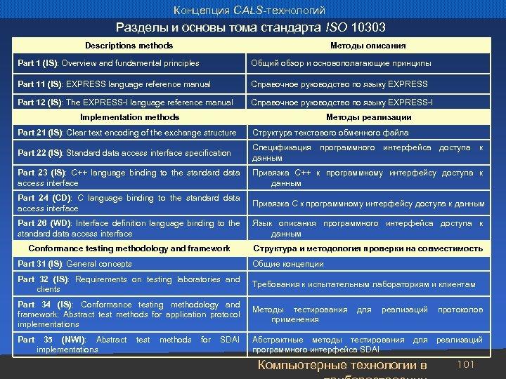 Концепция CALS-технологий Разделы и основы тома стандарта ISO 10303 Descriptions methods Методы описания Part