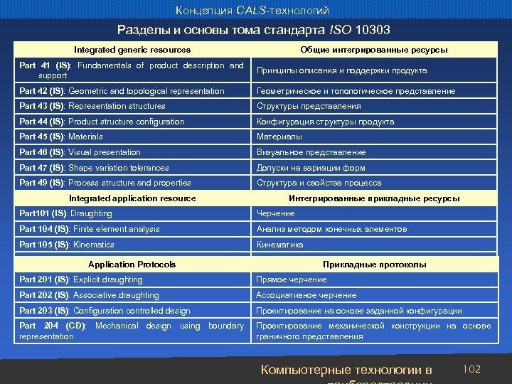 Концепция CALS-технологий Разделы и основы тома стандарта ISO 10303 Integrated generic resources Общие интегрированные